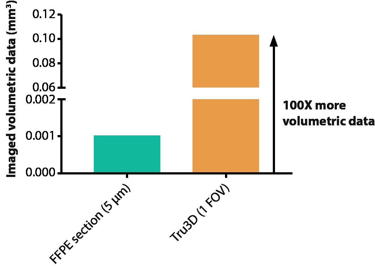 FFPE Vs. CLARITY Volumetric Comparison Chart